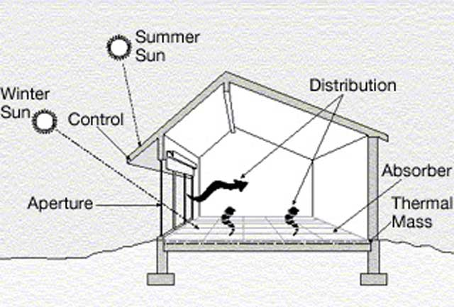 diagram of passive solar design