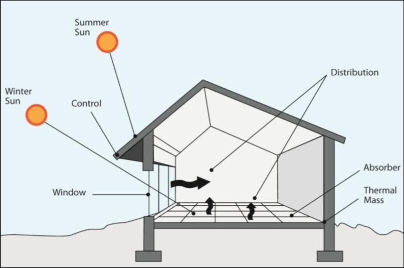 passive solar design image