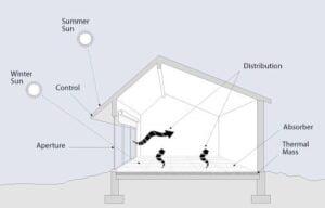 diagram of how passive solar design works
