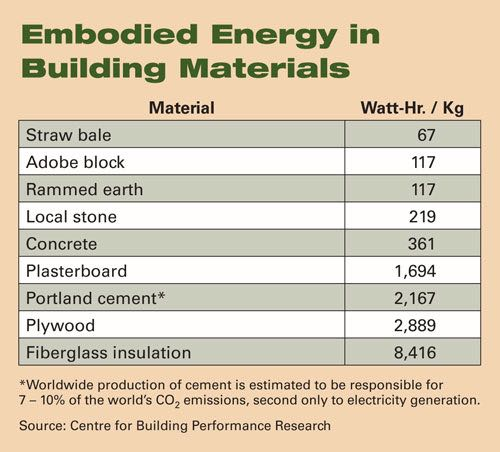 Chart of embodied energy in building materials