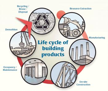 graphic of life cycle of building materials